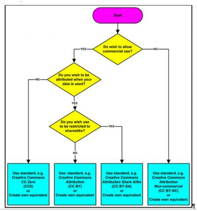 Linked data licence decision tree